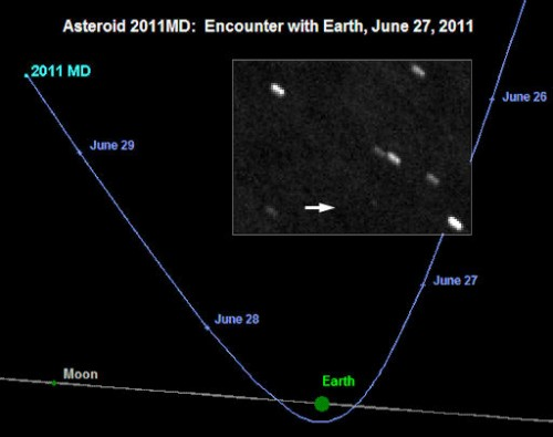 asteroide 2011MD